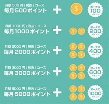 コマーケットの料金システム