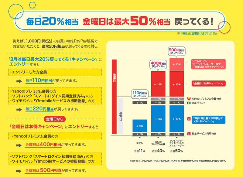 ebookjapanの電子書籍をPayPayで購入すると最大50%戻ってくるキャペーン